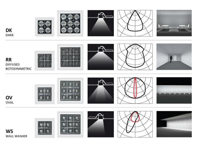Aydinlatmada-Lens-Tipleri Led Aydınlatma Sistemleri Ankara, Ankara Led Dönüşüm, Led Sistemler ankara, ucuz aydınlatma led ankara