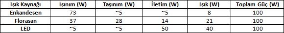 LED-Aydinlatma-Isıl-Tasarim-Karsilastirmasi-3
